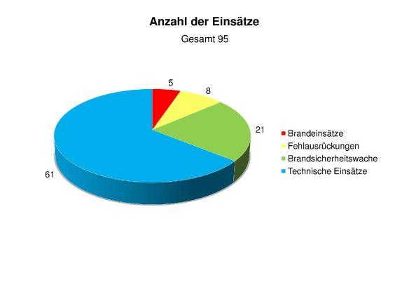 Statistik 2015 Anzahl der Einsätze