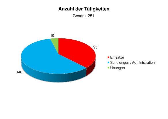 Statistik 2015 Anzahl der Tätigkeiten