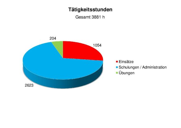 Statistik 2015 Tätigkeitsstunden