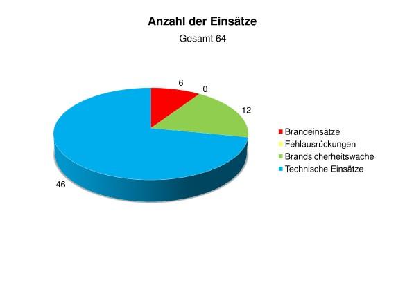 Statistik 2013 Anzahl der Einsätze