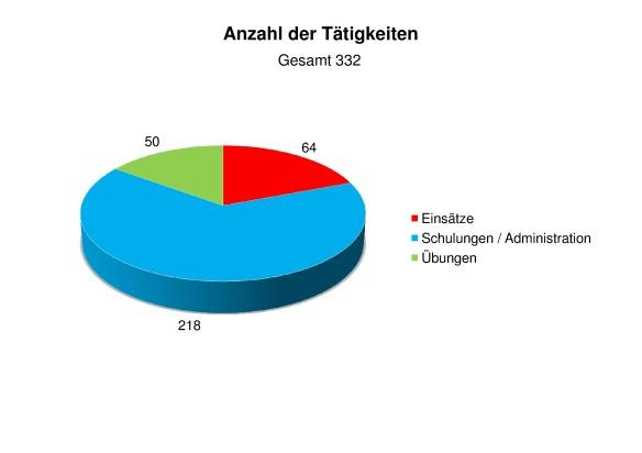 Statistik 2013 Anzahl der Tätigkeiten