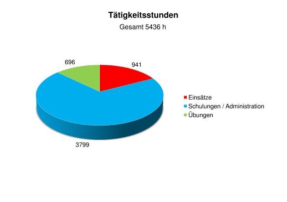 Statistik 2013 Tätigkeitsstunden