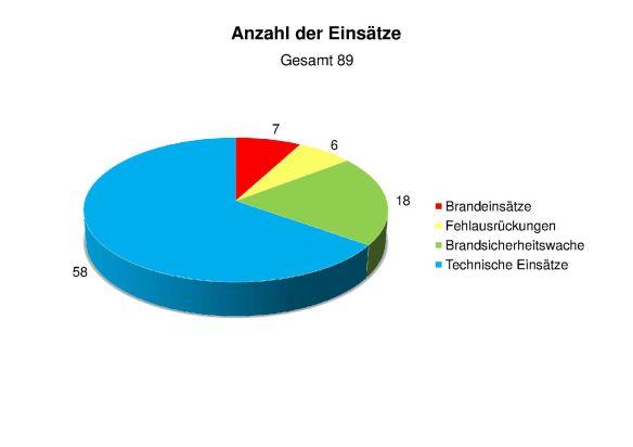 Statistik 2014 Anzahl der Einsätze3