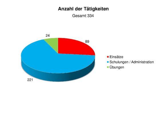 Statistik 2014 Anzahl der Tätigkeiten