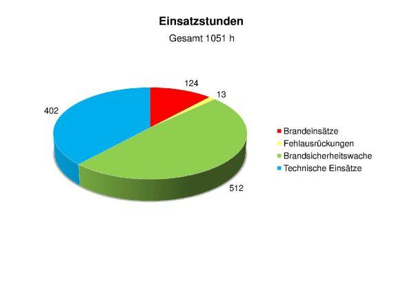 Statistik 2014 Einsatzstunden