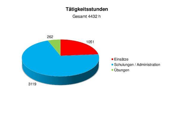 Statistik 2014 Tätigkeitsstunden2