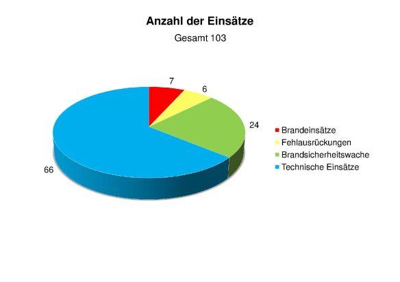 Anzahl der Einsätze 2016