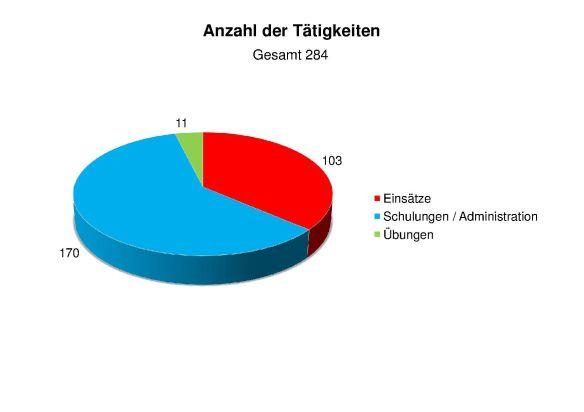 Anzahl der Tätigkeiten 2016